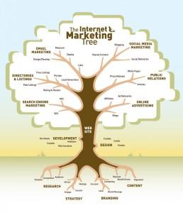 the-internet-marketing-tree